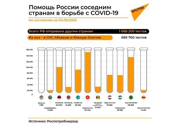 Türkmenistan COVID-19-a garşy göreşmek üçin Russiýadan barlag-ulgamlaryny kabul etdi