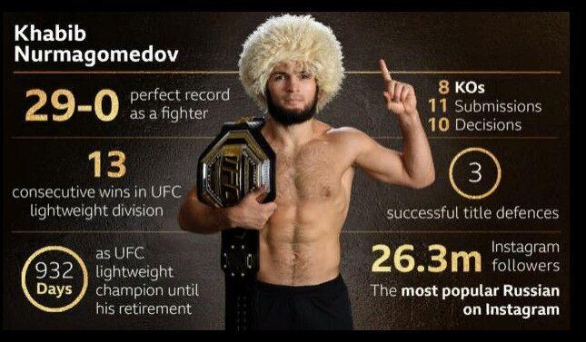 Нурмагомедов - лучший иностранный спортсмен года по версии ВВС