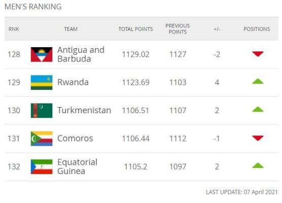 Türkmenistanyň milli ýygyndysy FIFA-nyň reýtinginde ýokary süýşdi